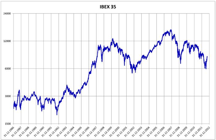 ¿Qué es el Ibex 35?